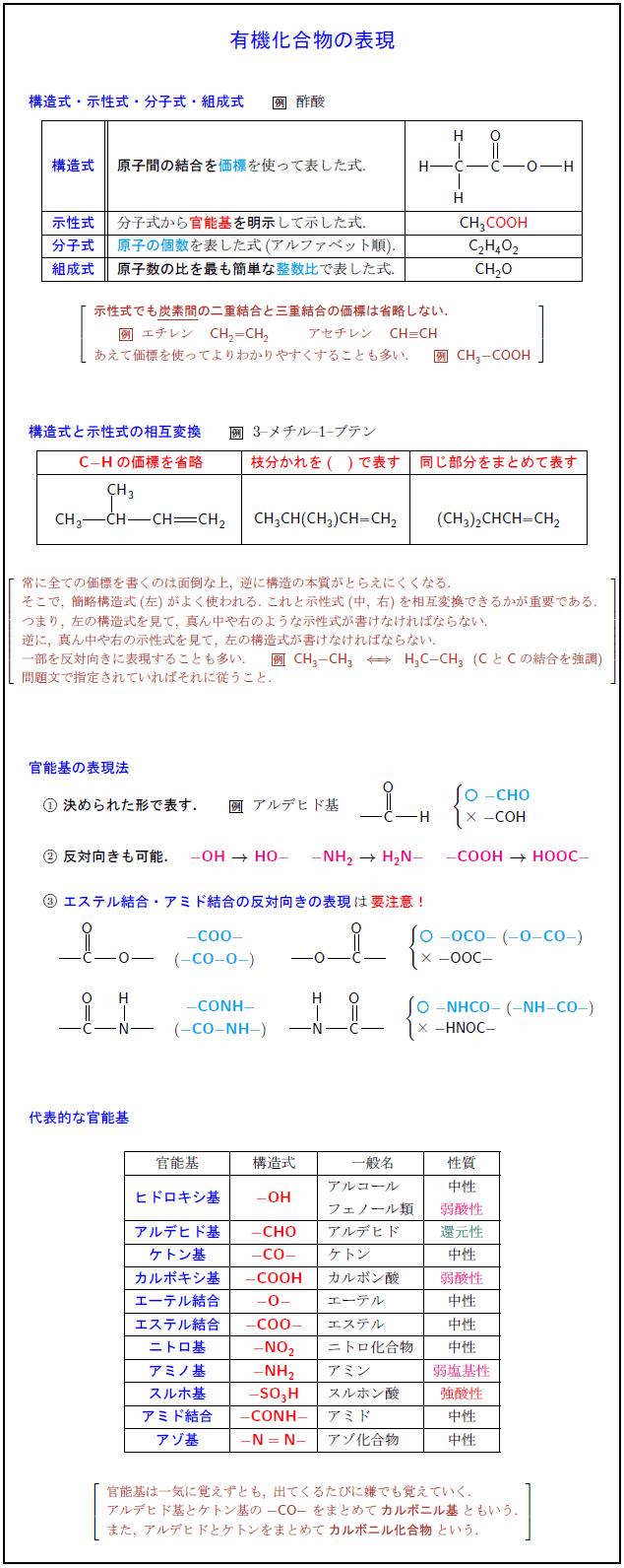 有機化合物の表現