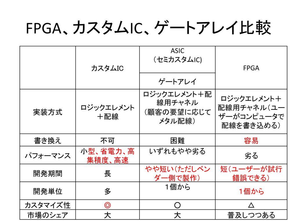 FPGA、カスタムIC、ゲートアレイ比較