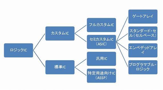 FPGAの位置づけ