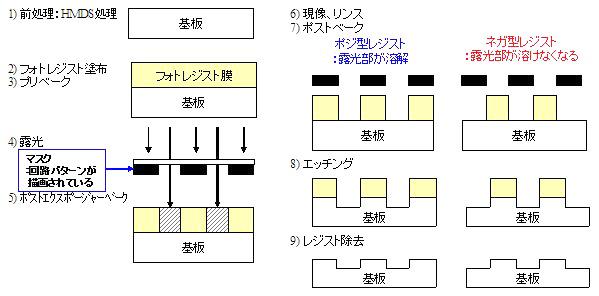レジスト:ポジ型とネガ型.jpg