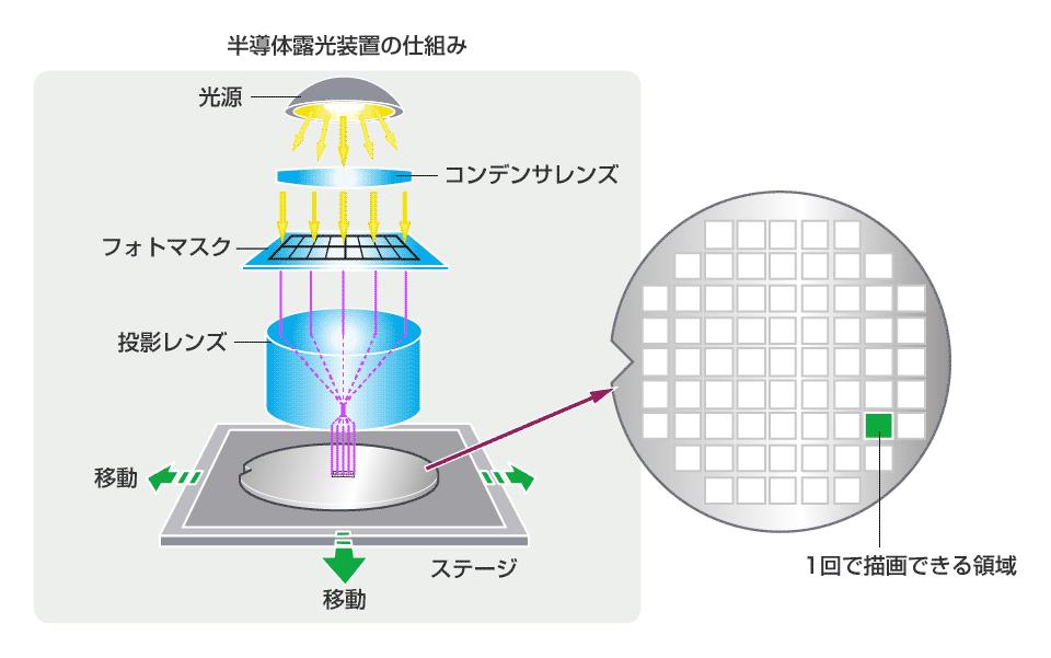 半導体露光装置の仕組み(Nikon)