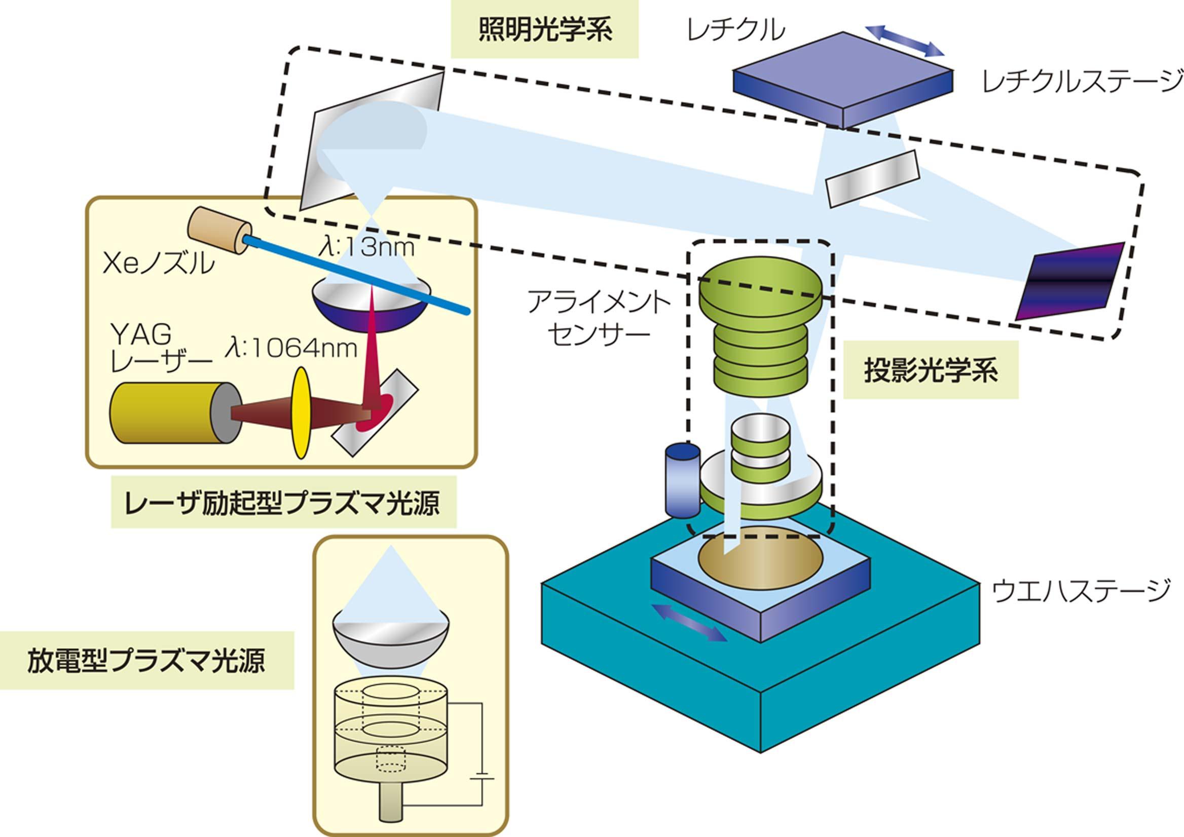 EUV光源及び露光装置の開発(NEDO).jpg