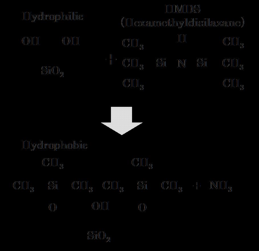 シリコン酸化膜上でのHMDSのシランカップリング反応