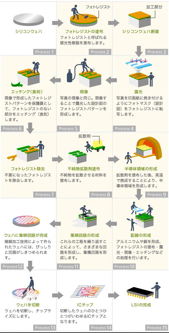 フォトリソグラフィ工程概略